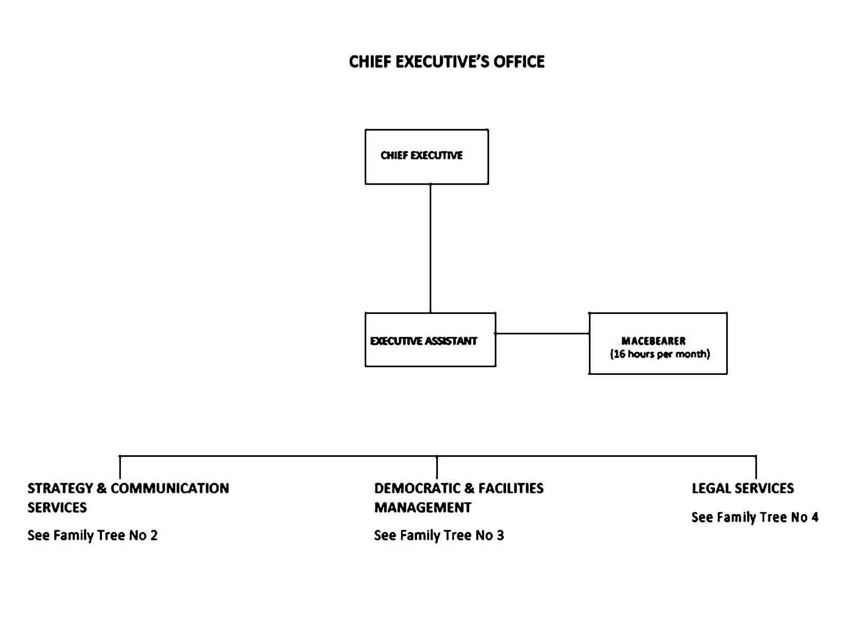 Office Family Tree