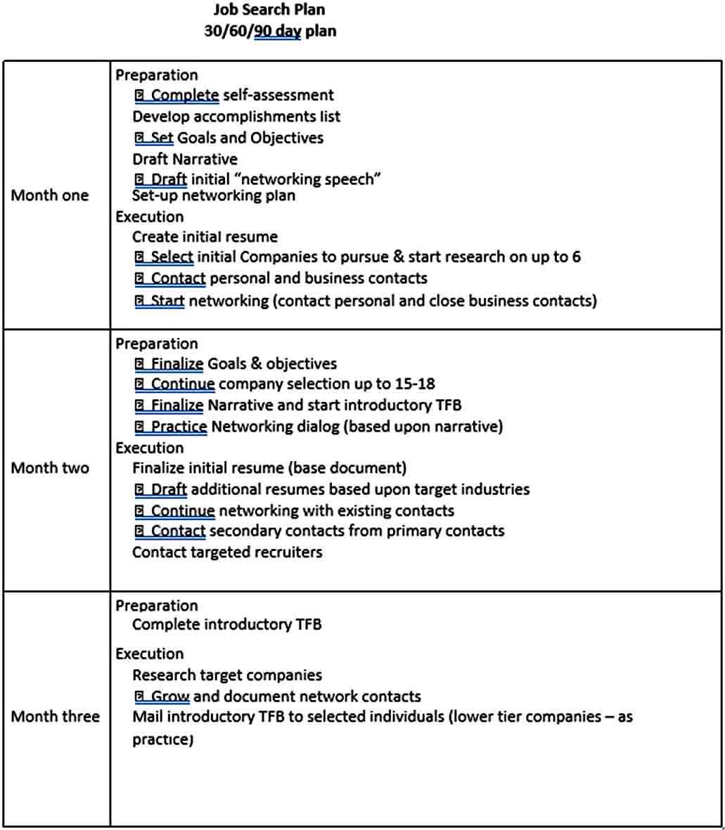 Templates Day Job Search Plan Sample Te
