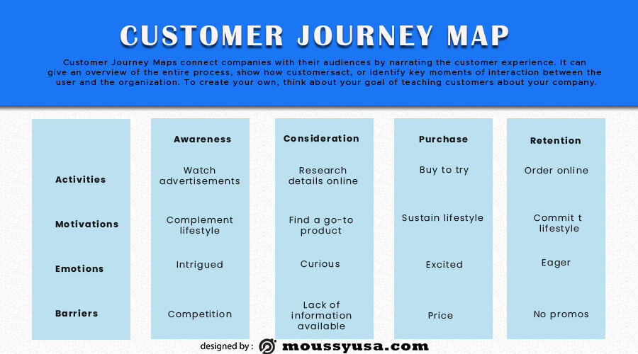 Customer journy map customizable psd design template