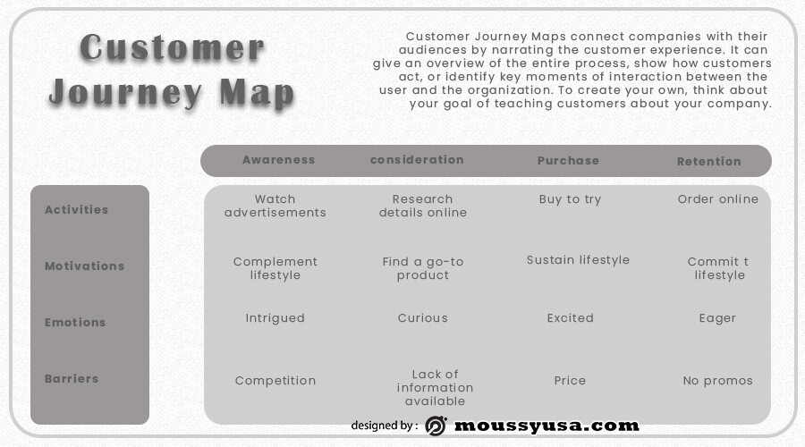 Customer journy map example psd design