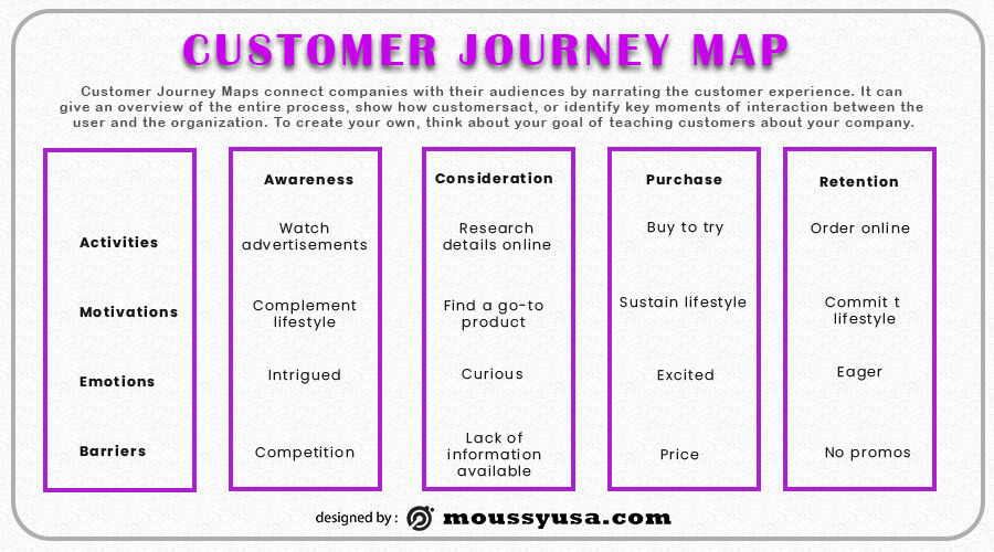Customer journy map free download psd