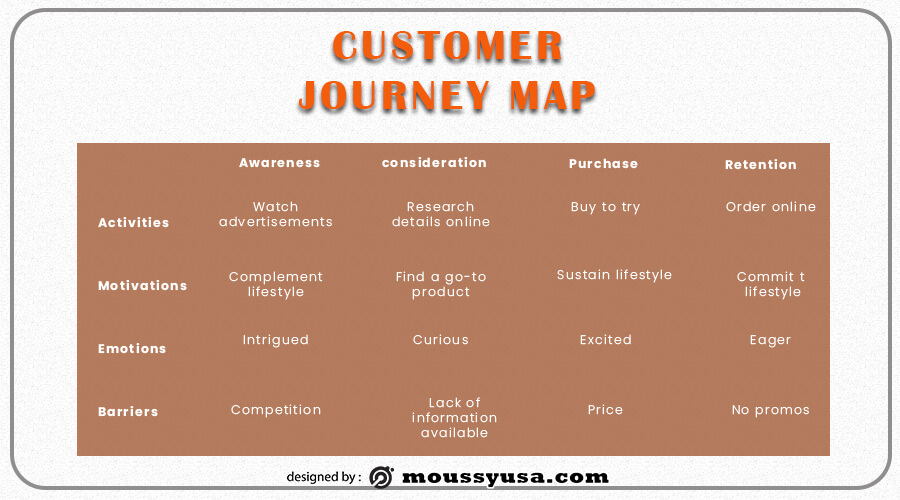 Customer journy map free psd template