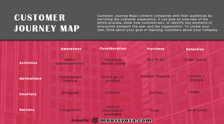 Customer journy map in photoshop free download
