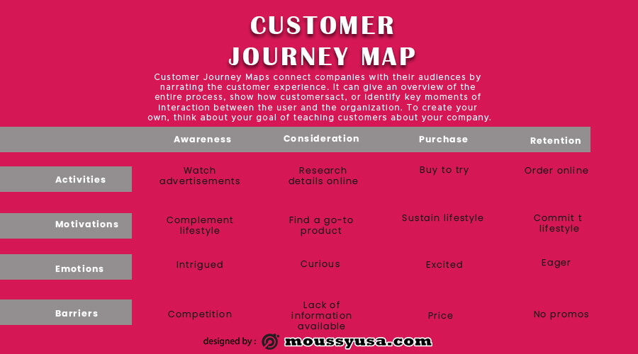 Customer journy map in photoshop