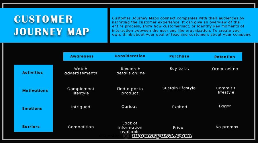 Customer journy map in psd design