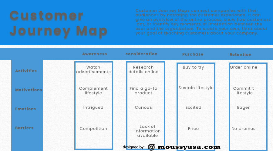 Customer journy map psd template free
