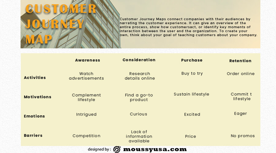 Customer journy map template for photoshop