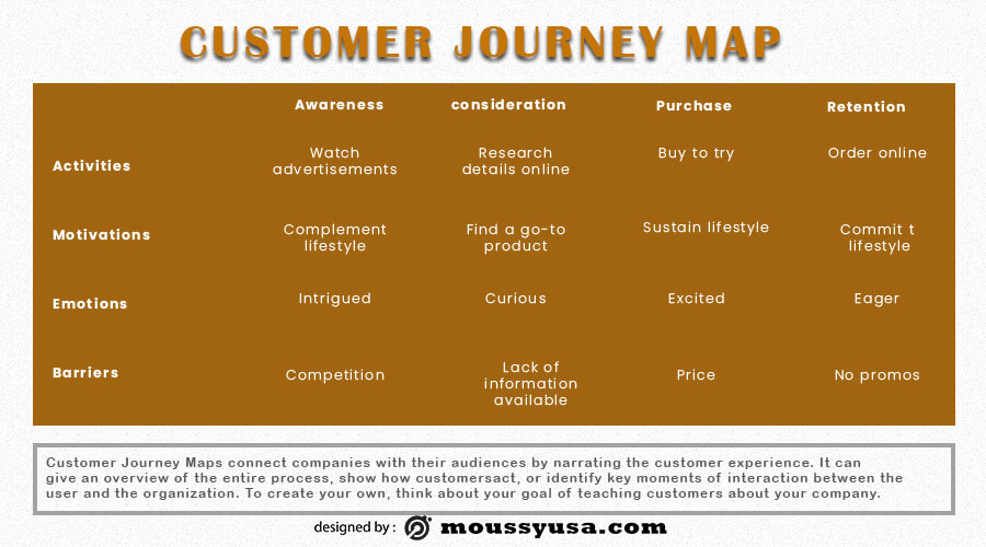 Customer journy map template free psd