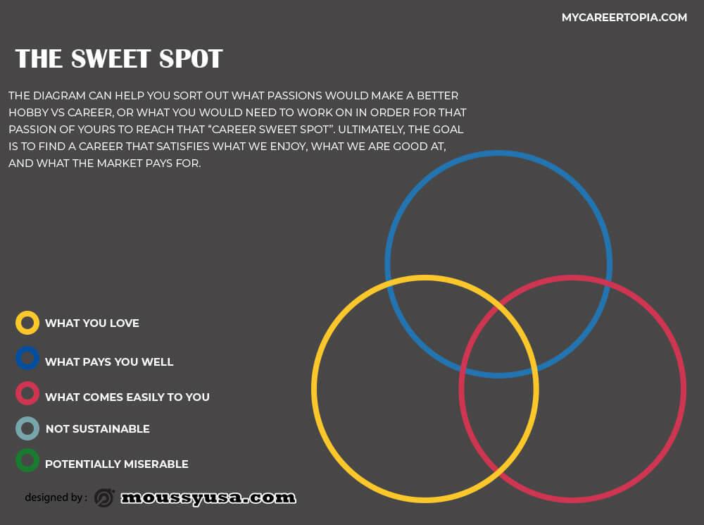 Venn Diagram free psd template