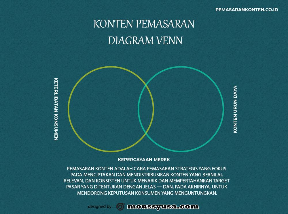 venn diagram template example psd design