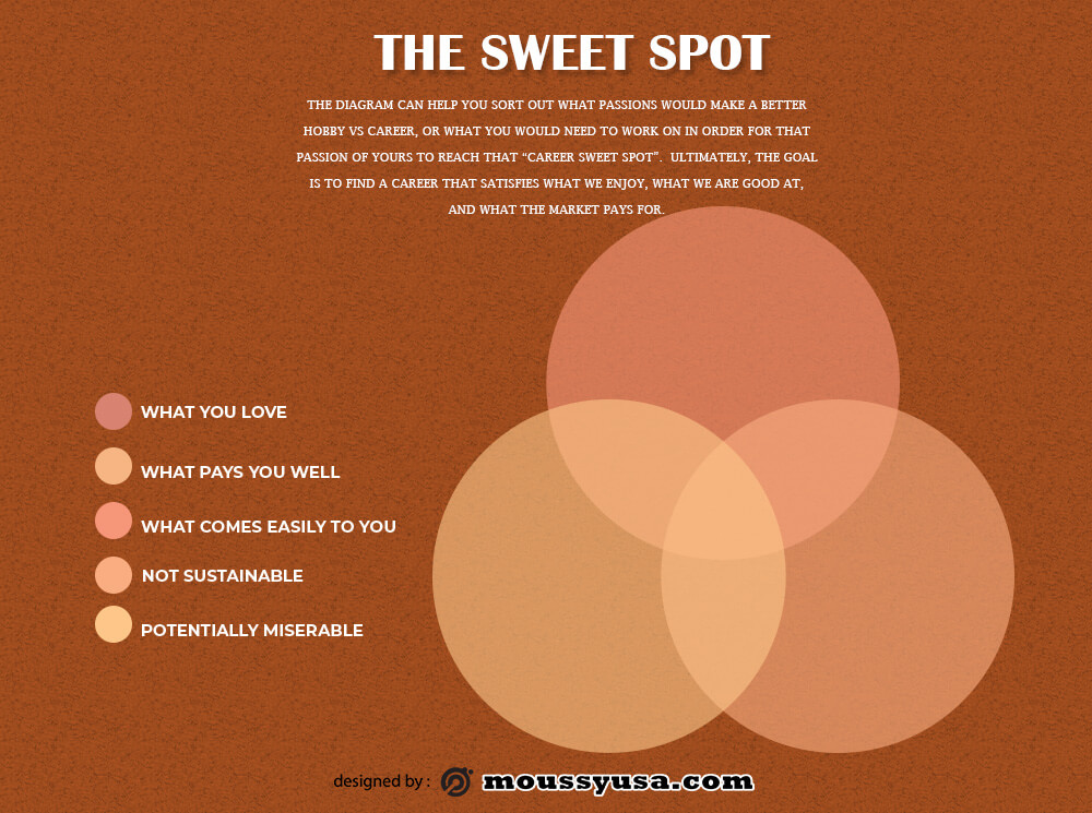 venn diagram template in photoshop free download
